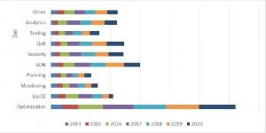 RAN optimization market forecast chart 2015 to 2020