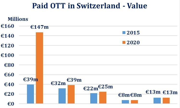 OTT video value in switzerland