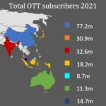asia pacific ott forecast