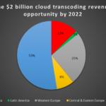 cloud video transcoding