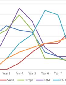 5G evolution and deployment forecast