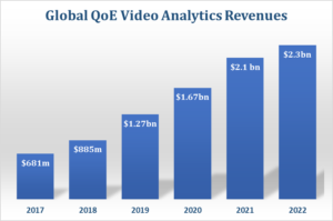 QoE video analytics