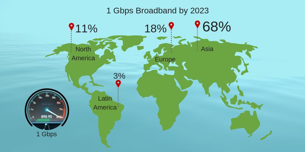 Gigabit broadband forecast to 2023 | EXECUTIVE SUMMARY | Free